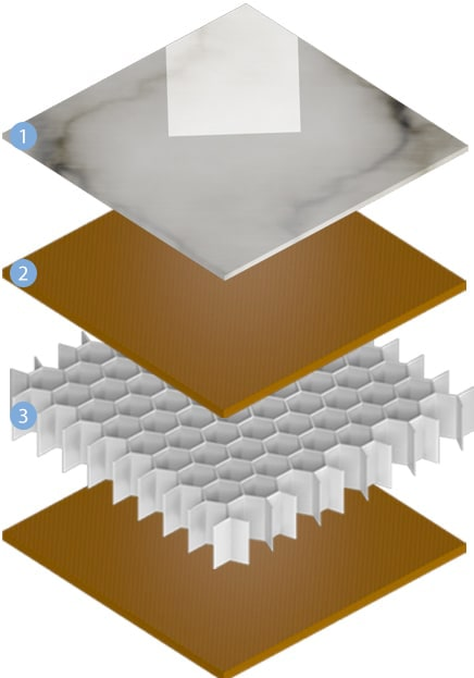 The layers of the PanelPlus sandwich panels